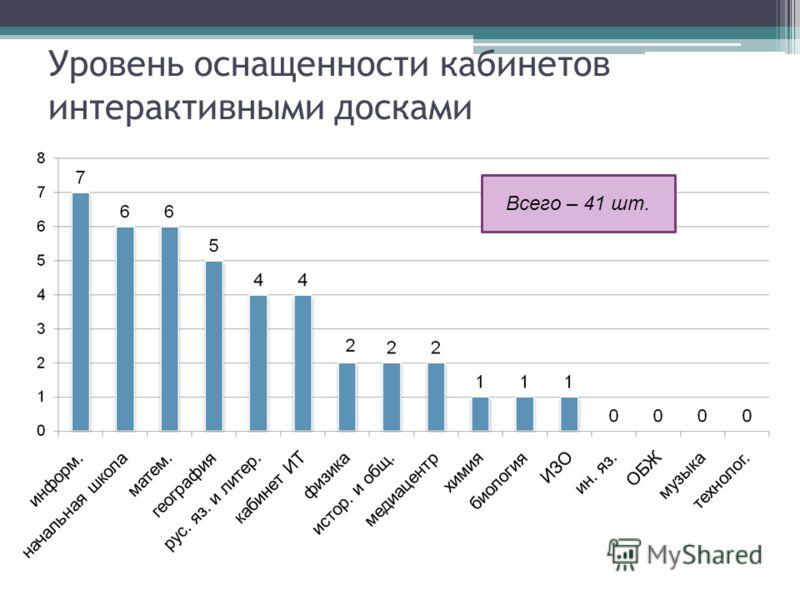 Уровень оснащенности кабинетов интерактивными досками Всего – 41 шт.
