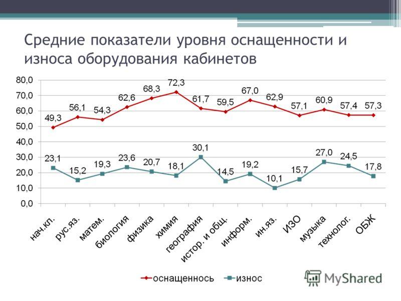 Средние показатели уровня оснащенности и износа оборудования кабинетов