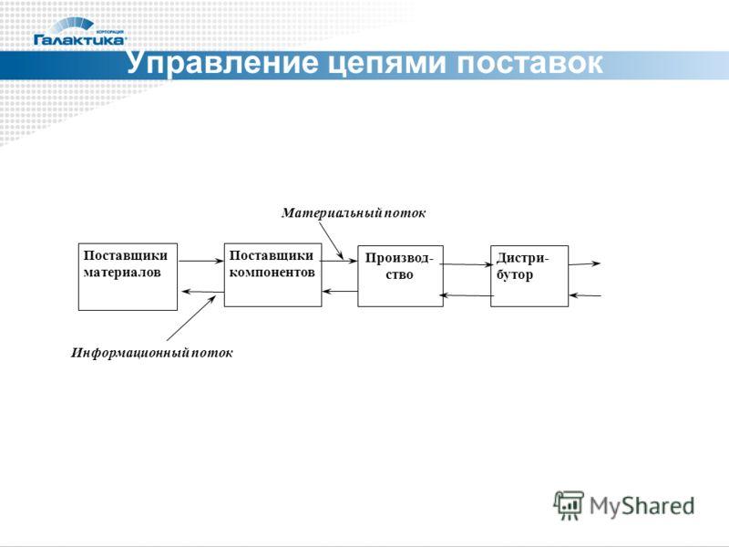 Материальный поток Информационный поток Дистри- бутор Производ- ство Поставщики компонентов Поставщики материалов Управление цепями поставок