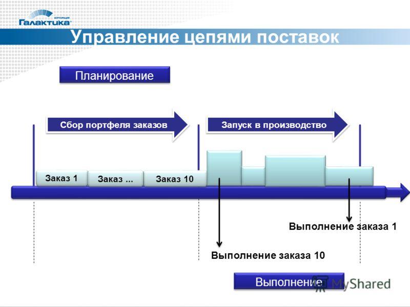 Планирование Сбор портфеля заказов Запуск в производство Заказ 1 Заказ 10 Заказ... Выполнение заказа 10 Выполнение заказа 1 Управление цепями поставок Выполнение