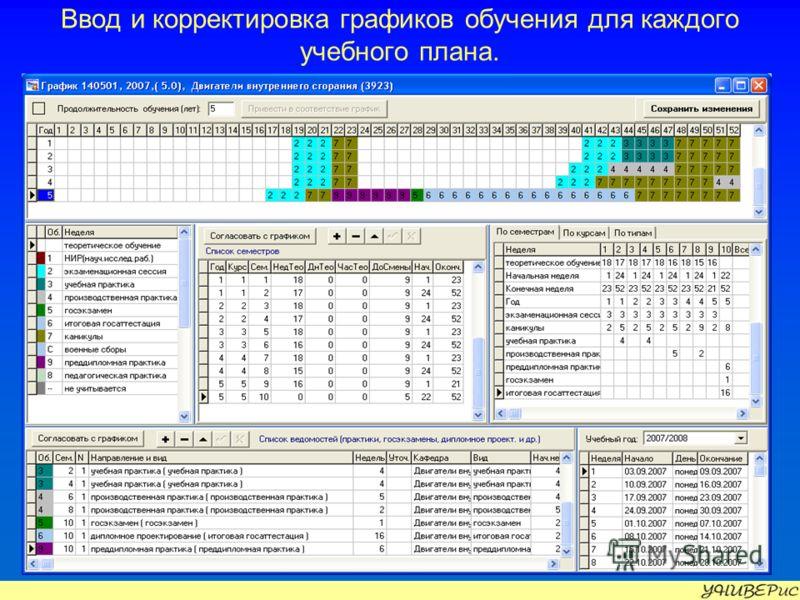 Ввод и корректировка графиков обучения для каждого учебного плана.