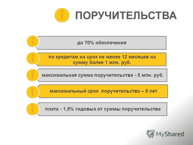 ПОРУЧИТЕЛЬСТВА до 70% обеспечения по кредитам на срок не менее 12 месяцев на сумму более 1 млн. руб. максимальная сумма поручительства - 5 млн. руб. максимальный срок поручительства – 5 лет плата - 1,5% годовых от суммы поручительства