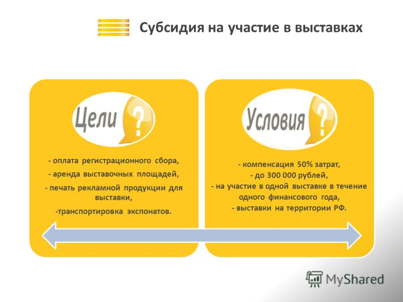 Субсидия на участие в выставках - оплата регистрационного сбора, - аренда выставочных площадей, - печать рекламной продукции для выставки, -транспортировка экспонатов. - компенсация 50% затрат, - до 300 000 рублей, - на участие в одной выставке в теч