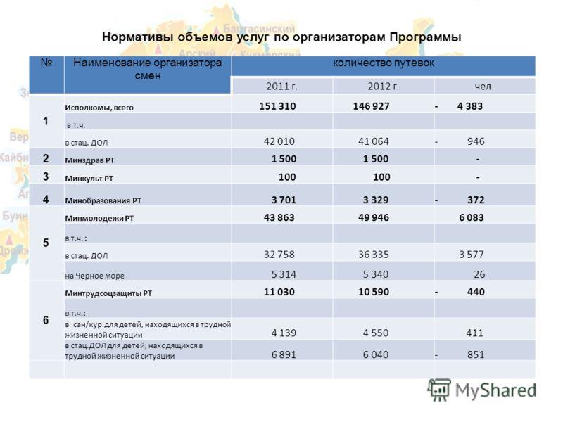 Нормативы объемов услуг по организаторам Программы Наименование организатора смен количество путевок 2011 г.2012 г.чел. 1 Исполкомы, всего 151 310 146 927- 4 383 в т.ч. в стац. ДОЛ 42 010 41 064- 946 2 Минздрав РТ 1 500 - 3 Минкульт РТ 100 - 4 Минобр