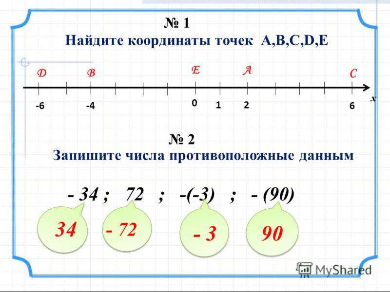 0 12 6-4-6 А ВС D E Найдите координаты точек А,В,С,D,Е х Запишите числа противоположные данным - 34 ; 72 ; -(-3) ; - (90) 34 - 72 - 390 1 2