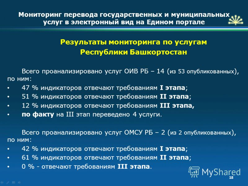 Результаты мониторинга по услугам Республики Башкортостан Всего проанализировано услуг ОИВ РБ – 14 ( из 53 опубликованных ), по ним: 47 % индикаторов отвечают требованиям I этапа; 51 % индикаторов отвечают требованиям II этапа; 12 % индикаторов отвеч