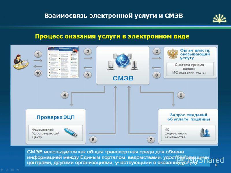 8 Процесс оказания услуги в электронном виде Взаимосвязь электронной услуги и СМЭВ
