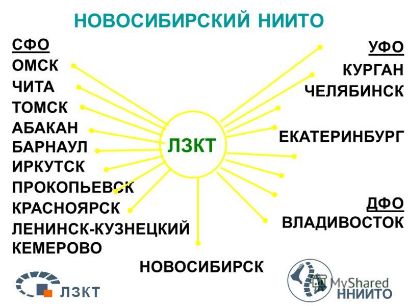 НОВОСИБИРСКИЙ НИИТО СФО ОМСК ЧИТА ТОМСК АБАКАН БАРНАУЛ ИРКУТСК ПРОКОПЬЕВСК КРАСНОЯРСК ЛЕНИНСК-КУЗНЕЦКИЙ КЕМЕРОВО НОВОСИБИРСК УФО КУРГАН ЧЕЛЯБИНСК ЕКАТЕРИНБУРГ ДФО ВЛАДИВОСТОК ЛЗКТ ННИИТО