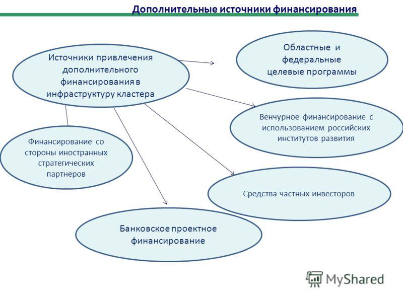 Источники привлечения дополнительного финансирования в инфраструктуру кластера Финансирование со стороны иностранных стратегических партнеров Венчурное финансирование с использованием российских институтов развития Областные и федеральные целевые про