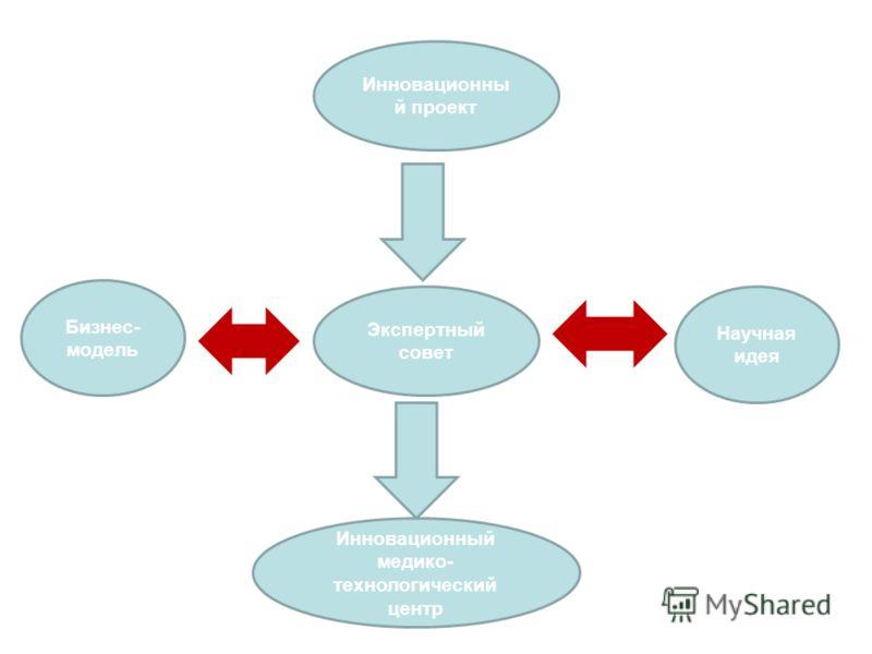 Инновационны й проект Экспертный совет Инновационный медико- технологический центр Научная идея Бизнес- модель