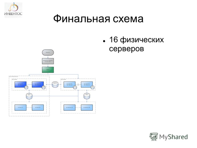 Финальная схема 16 физических серверов