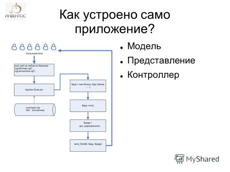 Как устроено само приложение? Модель Представление Контроллер