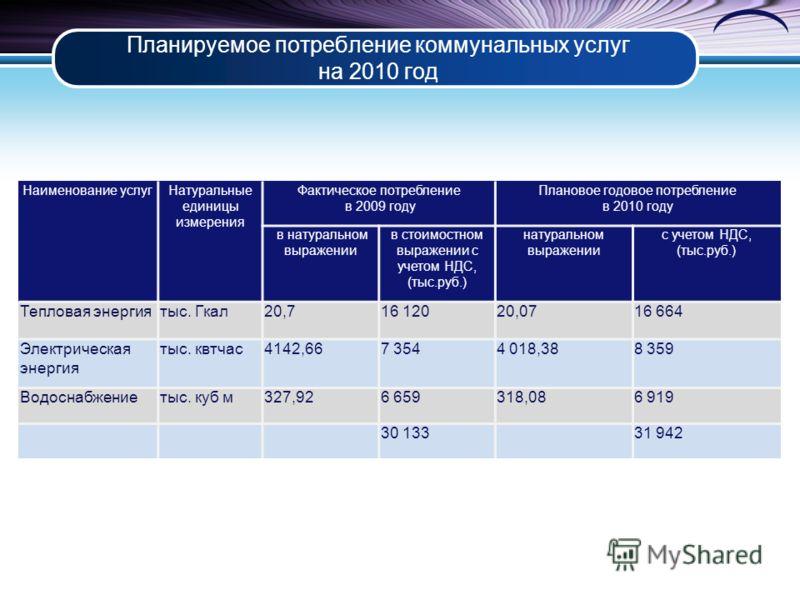 Планируемое потребление коммунальных услуг на 2010 год Наименование услугНатуральные единицы измерения Фактическое потребление в 2009 году Плановое годовое потребление в 2010 году в натуральном выражении в стоимостном выражении с учетом НДС, (тыс.руб