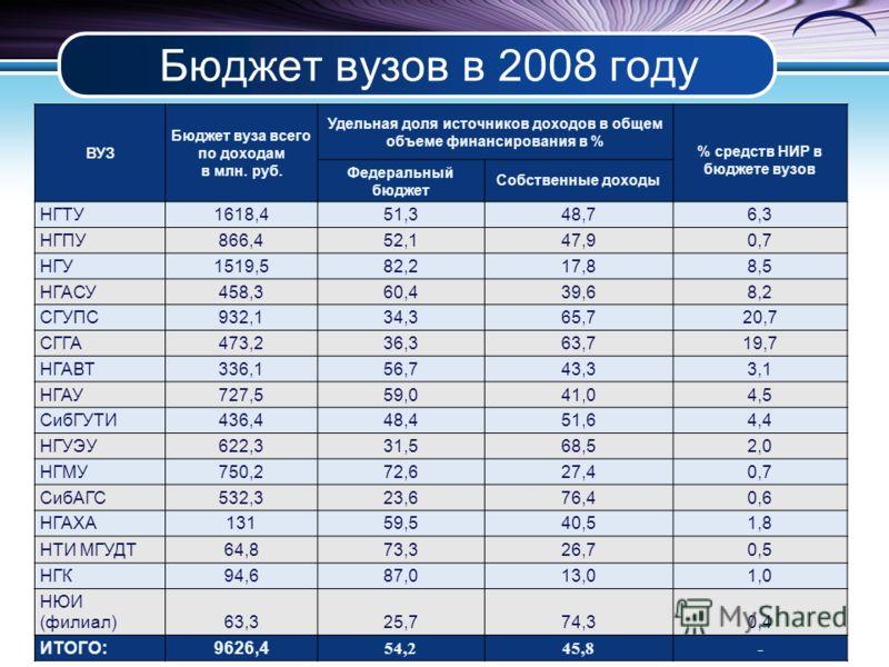 Бюджет вузов в 2008 году ВУЗ Бюджет вуза всего по доходам в млн. руб. Удельная доля источников доходов в общем объеме финансирования в % % средств НИР в бюджете вузов Федеральный бюджет Собственные доходы НГТУ 1618,451,348,76,3 НГПУ 866,452,147,90,7