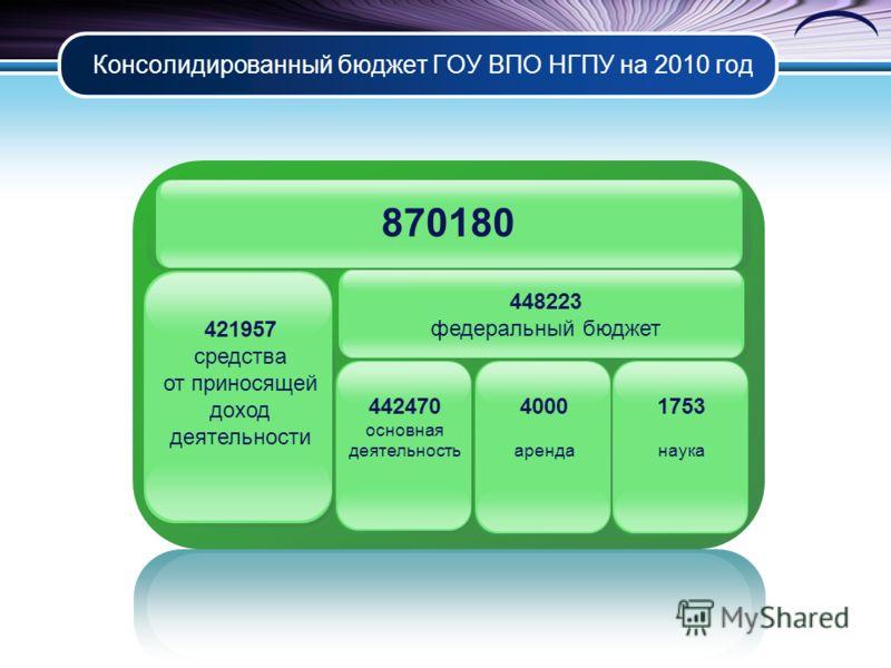Консолидированный бюджет ГОУ ВПО НГПУ на 2010 год 421957 средства от приносящей доход деятельности 442470 основная деятельность 1753 наука 4000 аренда 448223 федеральный бюджет 870180