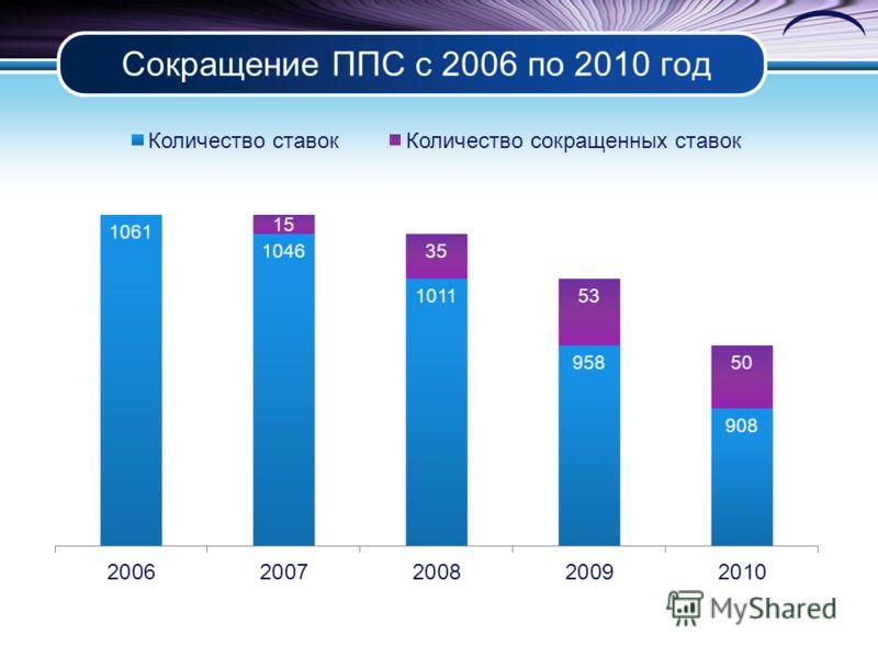 Сокращение ППС с 2006 по 2010 год