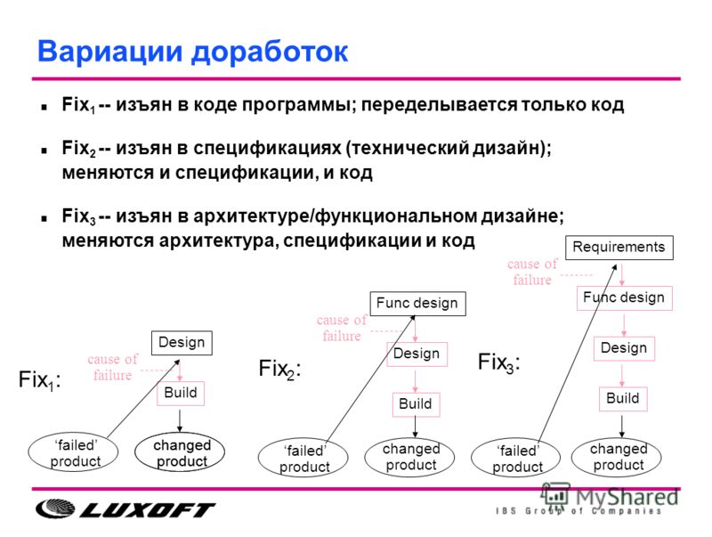 Вариации доработок Func design Design Build changed product Design Build changed product failed product Design cause of failure Func design Fix 1 : Fix 2 : Fix 3 : changed product Requirements cause of failure Fix 1 -- изъян в коде программы; передел