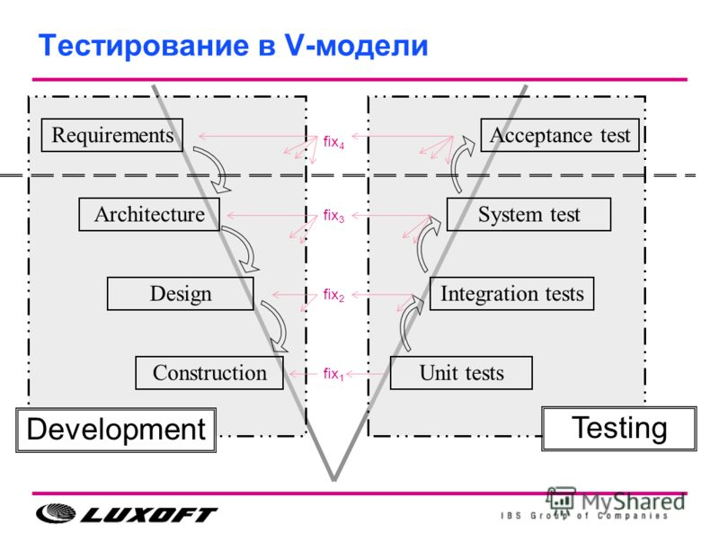 Тестирование в V-модели Requirements Design Construction Testing Development Unit tests Integration tests Acceptance test ArchitectureSystem test fix 1 fix 2 fix 4 fix 3