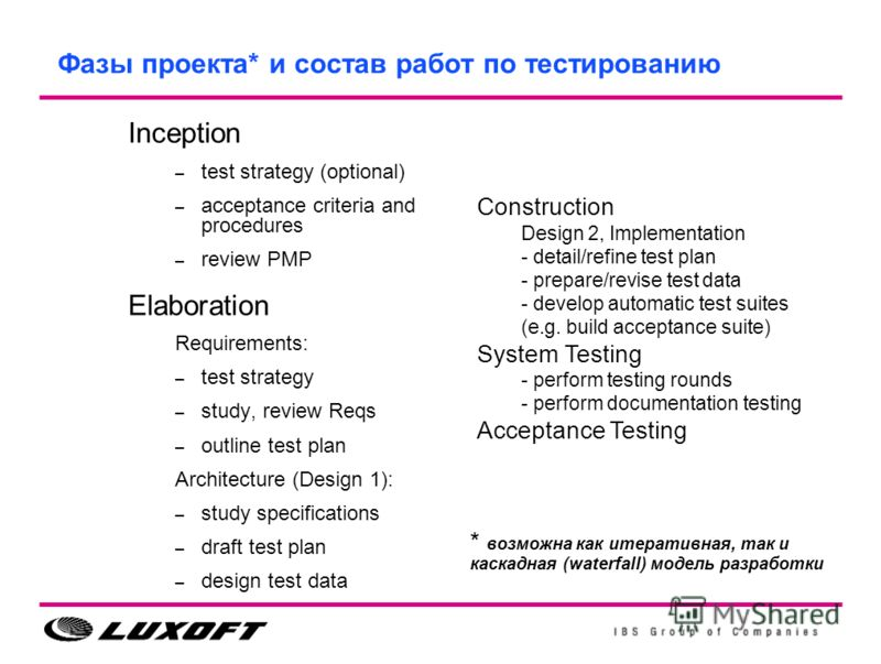 Фазы проекта* и состав работ по тестированию Inception – test strategy (optional) – acceptance criteria and procedures – review PMP Elaboration Requirements: – test strategy – study, review Reqs – outline test plan Architecture (Design 1): – study sp