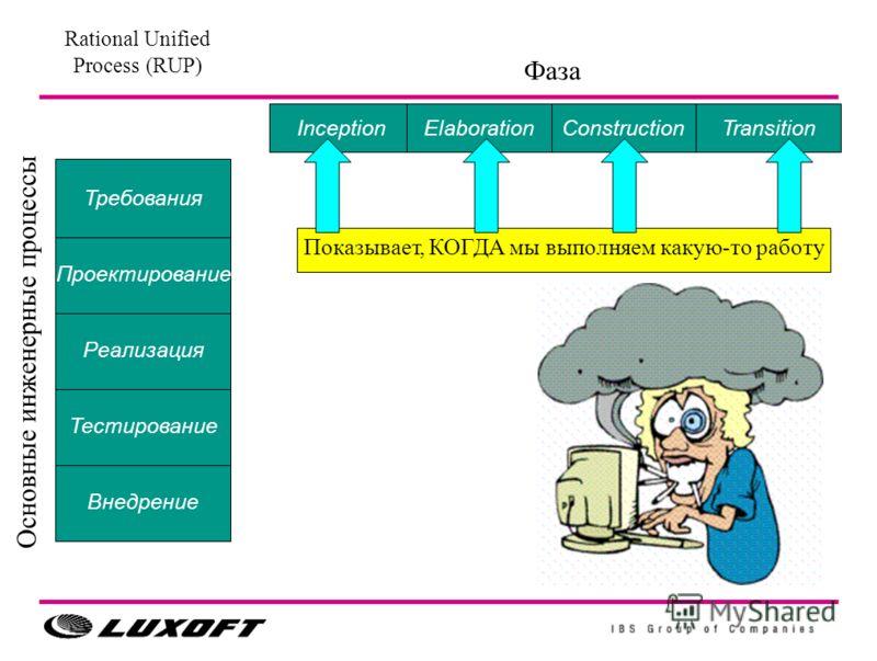 Внедрение Тестирование Реализация Проектирование Требования TransitionConstructionInceptionElaboration Основные инженерные процессы Фаза Rational Unified Process (RUP) Показывает, КОГДА мы выполняем какую-то работу