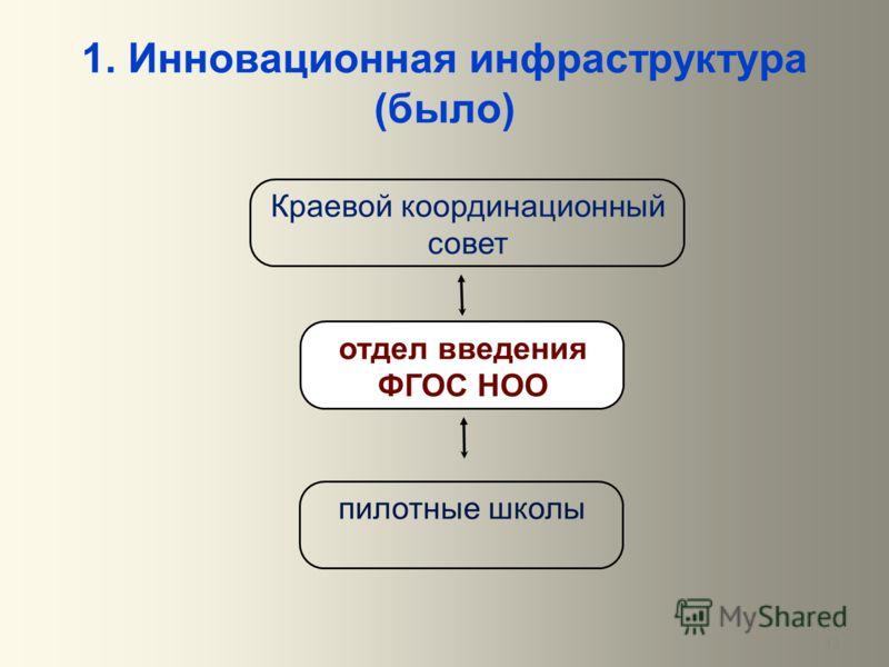 13 1. Инновационная инфраструктура (было) Краевой координационный совет отдел введения ФГОС НОО пилотные школы