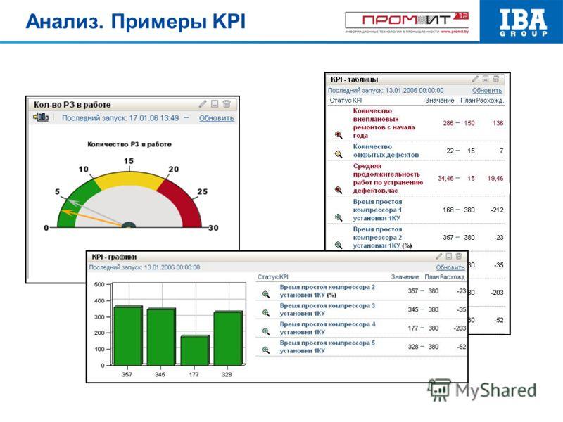 Анализ. Примеры KPI