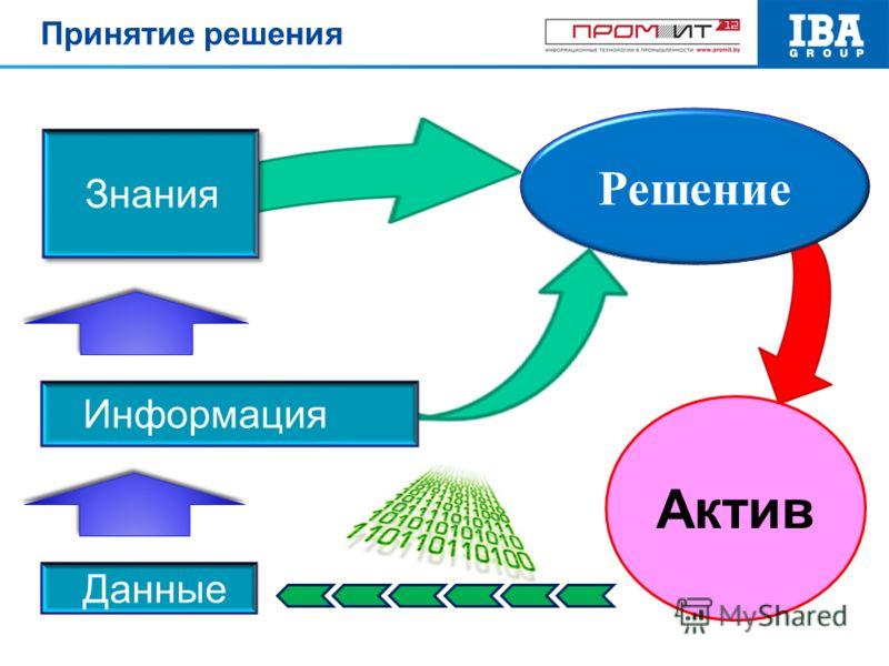 Данные Знания Решение Информация Актив Принятие решения