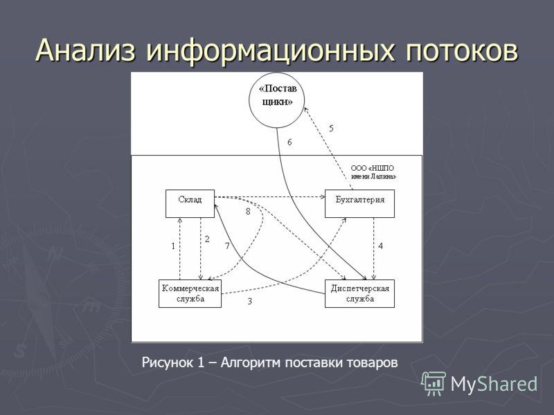 Анализ информационных потоков Рисунок 1 – Алгоритм поставки товаров