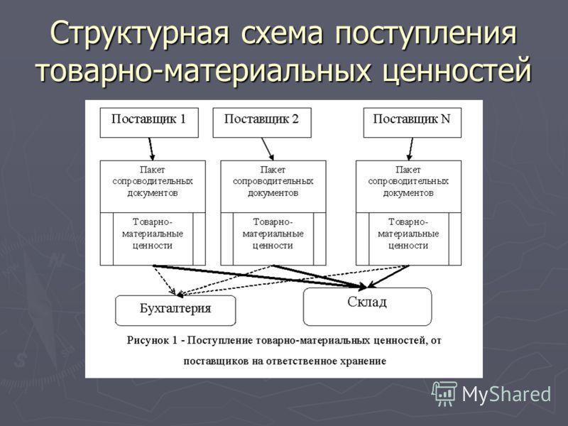 Структурная схема поступления товарно-материальных ценностей