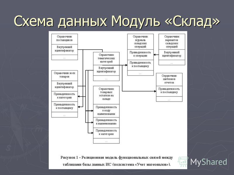 Схема данных Модуль «Склад»
