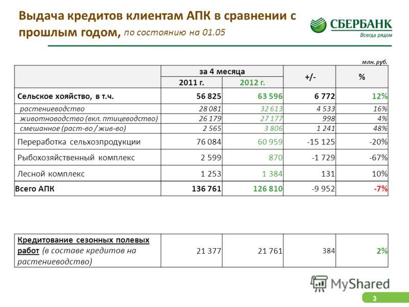 3 млн. руб. за 4 месяца +/-% 2011 г.2012 г. Cельское хояйство, в т.ч.56 82563 5966 77212% растениеводство28 08132 6134 53316% животноводство (вкл. птицеводство)26 17927 1779984% смешанное (раст-во / жив-во)2 5653 8061 24148% Переработка сельхозпродук
