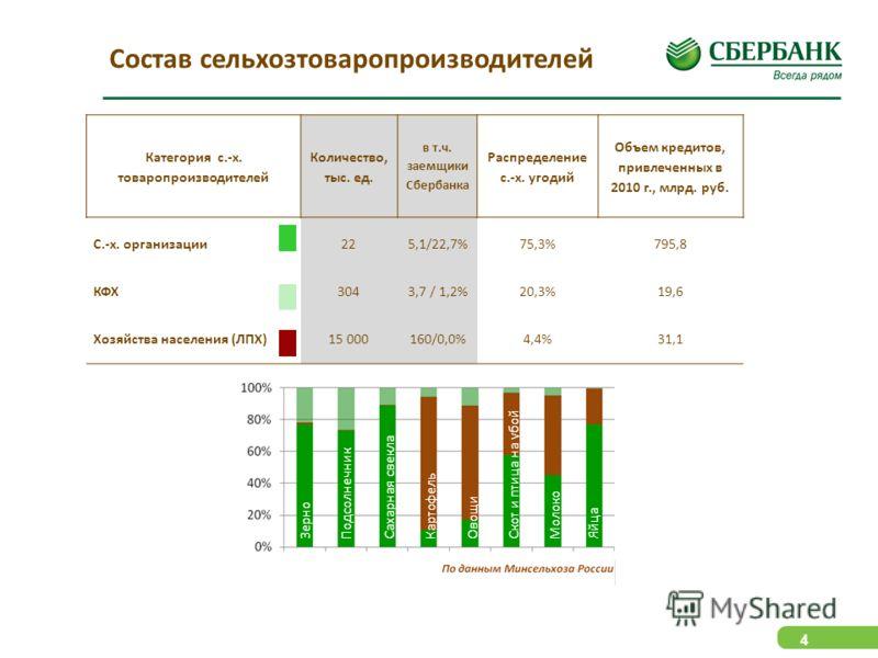 4 Состав сельхозтоваропроизводителей Категория с.-х. товаропроизводителей Количество, тыс. ед. в т.ч. заемщики Сбербанка Распределение с.-х. угодий Объем кредитов, привлеченных в 2010 г., млрд. руб. С.-х. организации225,1/22,7%75,3%795,8 КФХ3043,7 /