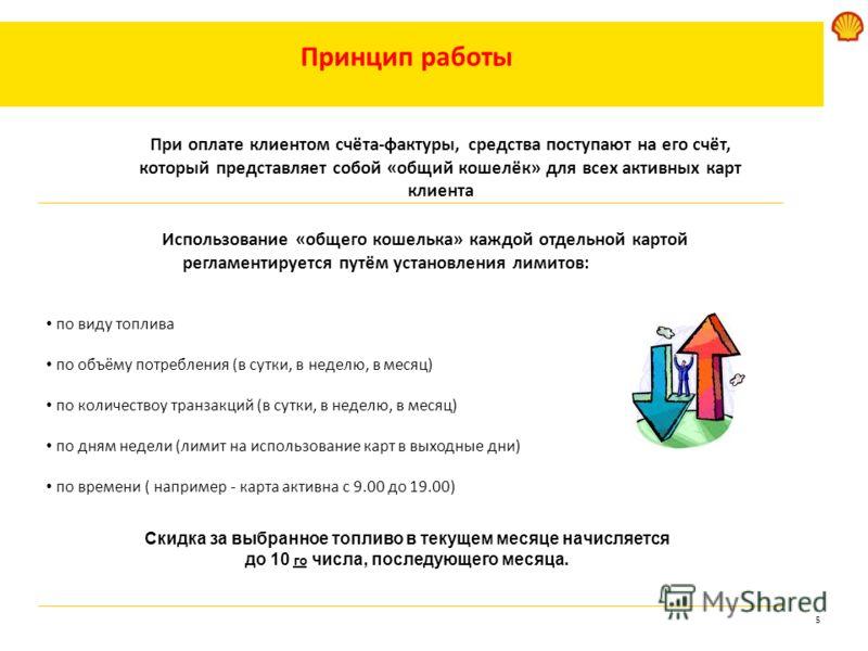 5 Принцип работы Использование «общего кошелька» каждой отдельной картой регламентируется путём установления лимитов: по виду топлива по объёму потребления (в сутки, в неделю, в месяц) по количествоу транзакций (в сутки, в неделю, в месяц) по дням не