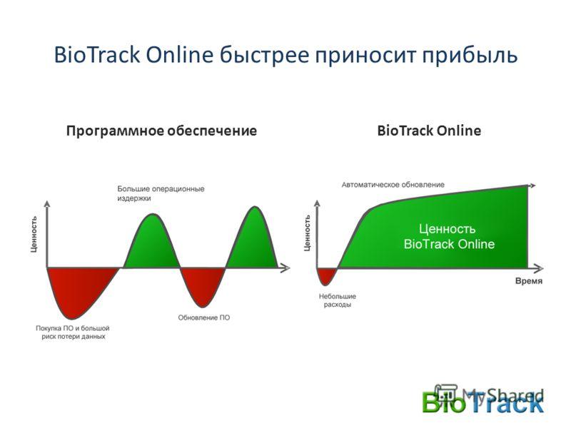 BioTrack Online быстрее приносит прибыль Программное обеспечение BioTrack Online