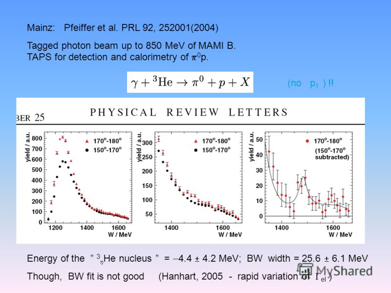 Mainz: Pfeiffer et al. PRL 92, 252001(2004) Tagged photon beam up to 850 MeV of MAMI B. TAPS for detection and calorimetry of 0 p. (no p 1 ) !! Energy of the 3 He nucleus = 4.4 4.2 MeV; BW width = 25.6 6.1 MeV Though, BW fit is not good (Hanhart, 200