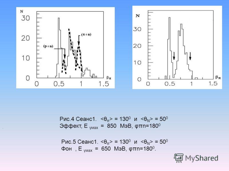 . Рис.4 Сеанс1. = 130 0 и = 50 0 Эффект, Е γмах = 850 МэВ, φπn=180 0 Рис.5 Сеанс1. = 130 0 и = 50 0 Фон, Е γмах = 650 МэВ, φπn=180 0.