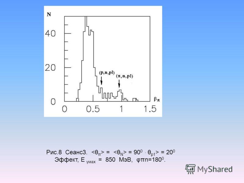 Рис.8 Сеанс3. = = 90 0, θ p1 > = 20 0 Эффект, Е γмах = 850 МэВ, φπn=180 0.