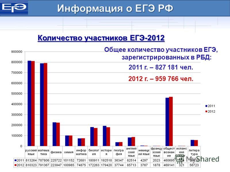 Количество участников ЕГЭ-2012 Общее количество участников ЕГЭ, зарегистрированных в РБД: 2011 г. – 827 181 чел. 2012 г. – 959 766 чел.