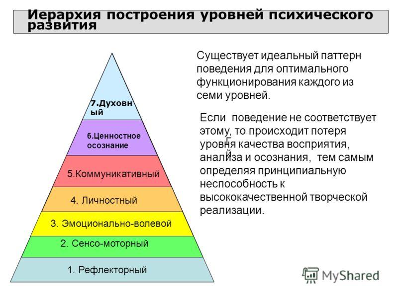 Если поведение не соответствует этому, то происходит потеря уровня качества восприятия, анализа и осознания, тем самым определяя принципиальную неспособность к высококачественной творческой реализации. Иерархия построения уровней психического развити