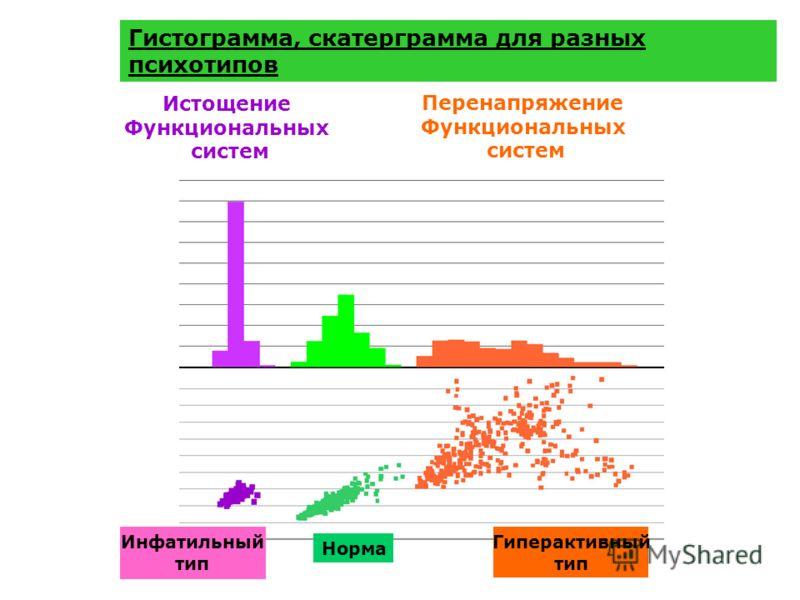 Гистограмма, скатерграмма для разных психотипов Истощение Функциональных систем Перенапряжение Функциональных систем Инфатильный тип Норма Гиперактивный тип