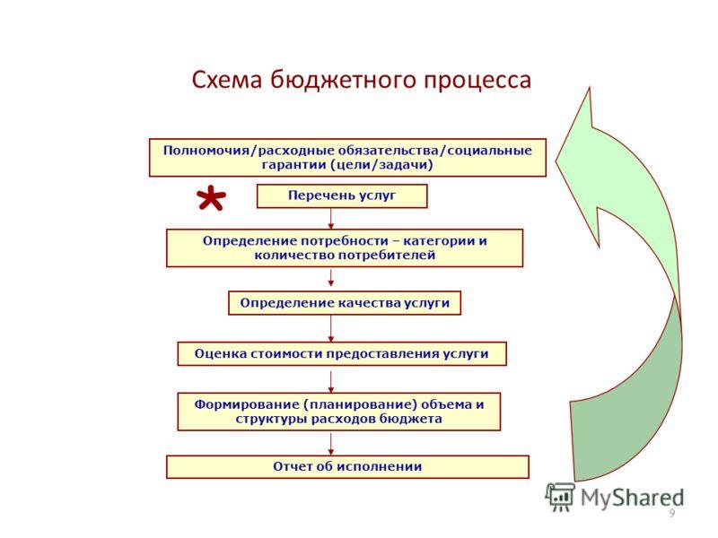 Схема бюджетного процесса 9 Полномочия/расходные обязательства/социальные гарантии (цели/задачи) Перечень услуг Определение потребности – категории и количество потребителей Определение качества услуги Оценка стоимости предоставления услуги Формирова