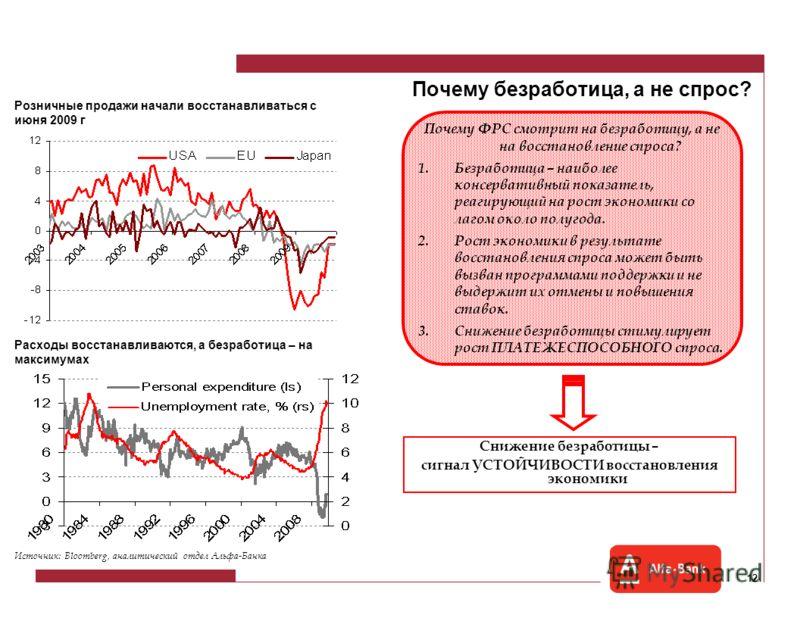 11 БЕЗРАБОТИЦА – как индикатор восстановления РОЛЬ БЕЗРАБОТИЦЫ В ДЕНЕЖНОЙ ПОЛИТИКЕ ФРС Исторический аспект : 1.ФРС никогда не начинала повышение ставок при растущей безработице. 2.Первое повышение ставки происходит В СРЕДНЕМ через 6 мес при снижении