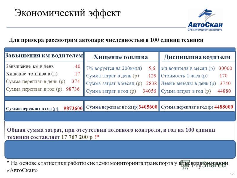 Экономический эффект Завышения км водителем Завышение км в день 40 Хищение топлива в (л) 17 Сумма переплат в день (р) 374 Сумма переплат в год (р) 98736 Сумма переплат в год (р) 9873600 Общая сумма затрат, при отсутствии должного контроля, в год на 1