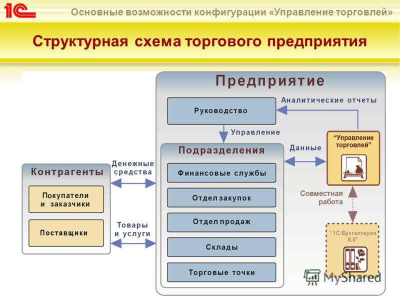 Основные возможности конфигурации «Управление торговлей» Структурная схема торгового предприятия