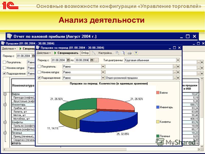 Основные возможности конфигурации «Управление торговлей» Анализ деятельности Информацию о полученной прибыли в результате розничных продаж можно получить в отчете «Валовая прибыль» Сравнительный анализ продаж товаров различных видов можно получить в