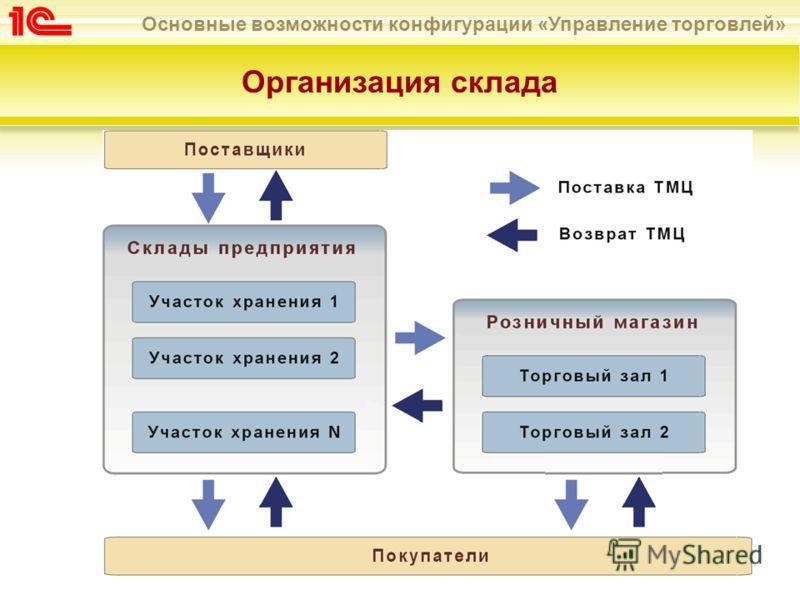 Основные возможности конфигурации «Управление торговлей» Организация склада