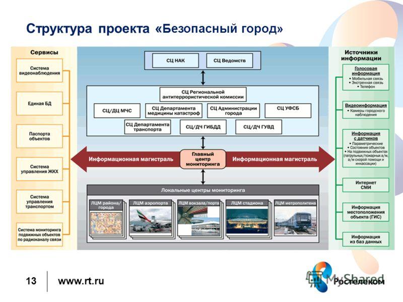 www.rt.ru Структура проекта « Безопасный город» 13