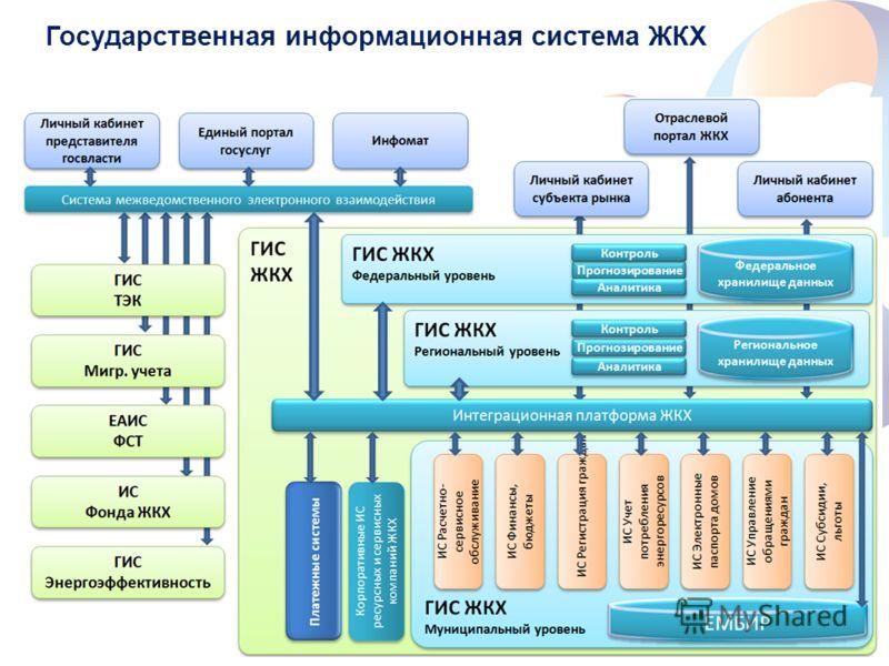 www.rt.ru Государственная информационная система ЖКХ 20