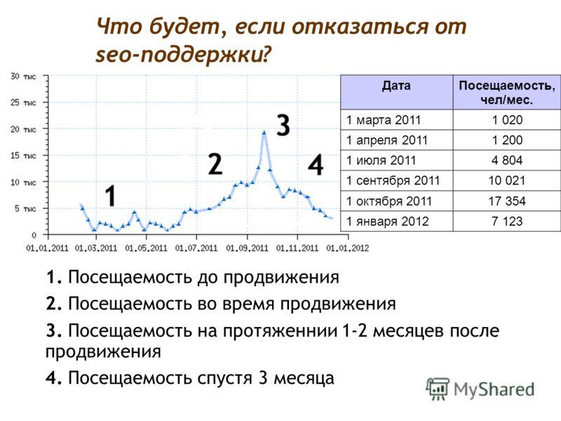 Что будет, если отказаться от seo-поддержки? 1. Посещаемость до продвижения 2. Посещаемость во время продвижения 3. Посещаемость на протяженнии 1-2 месяцев после продвижения 4. Посещаемость спустя 3 месяца ДатаПосещаемость, чел/мес. 1 марта 20111 020