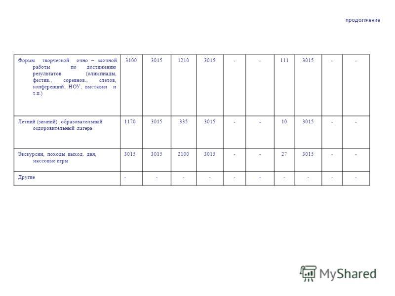 Формы творческой очно – заочной работы по достижению результатов (олимпиады, фестив., соревнов., слетов, конференций, НОУ, выставки и т.п.) 3100301512103015--1113015-- Летний (зимний) образовательный оздоровительный лагерь 117030153353015--103015-- Э
